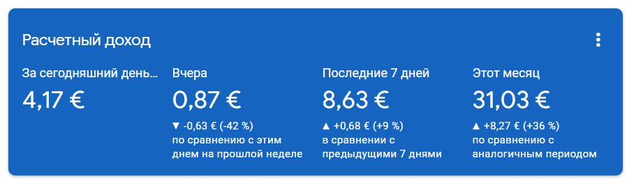 реклама в яндексе цена за клик